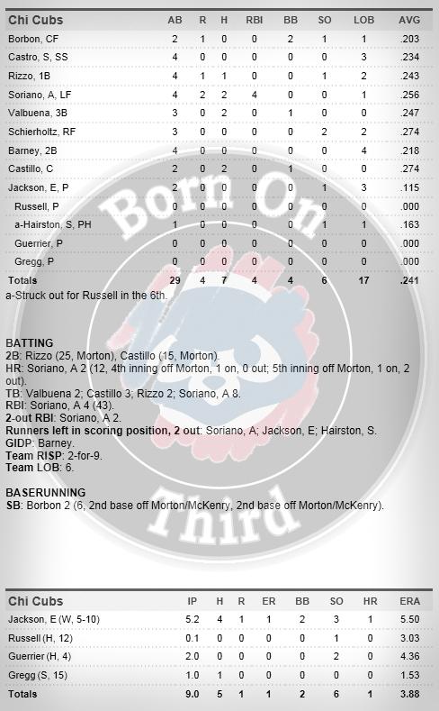 Cubs 7-6 box