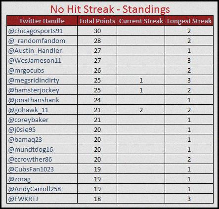 no hit standings 8-27