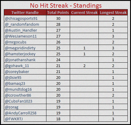 no hit standings 8-27