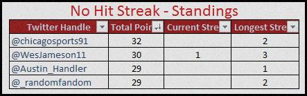 no hit standings 8-30