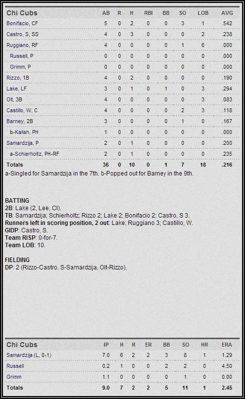 4-5-14 box score