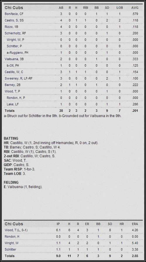 Cubs 4-4-14 Box