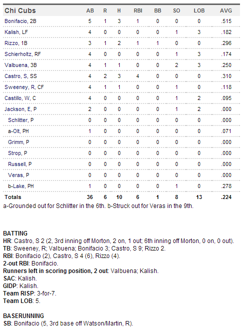Cubs 4-8-14 box
