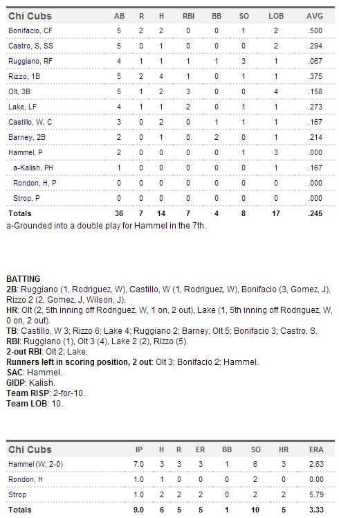Cubs 4-9-14 box