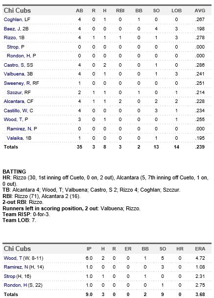 Cubs 8-26 Box