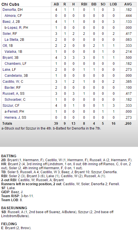 cubs-angels-3-12-hitters