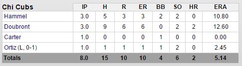 cubs-angels-3-12-pitchers