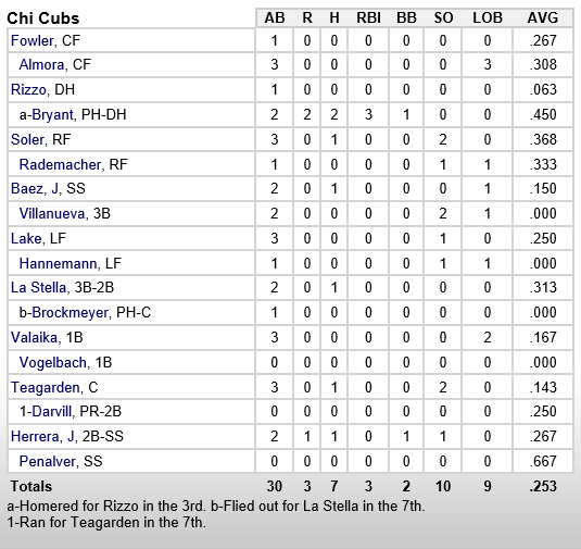 cubs-as-3-14-15-hitters