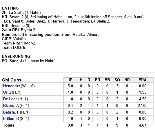cubs-as-3-14-15-pitchers