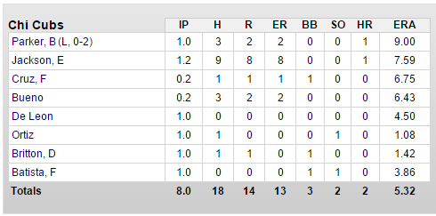 cubs-as-3-24-pitchers