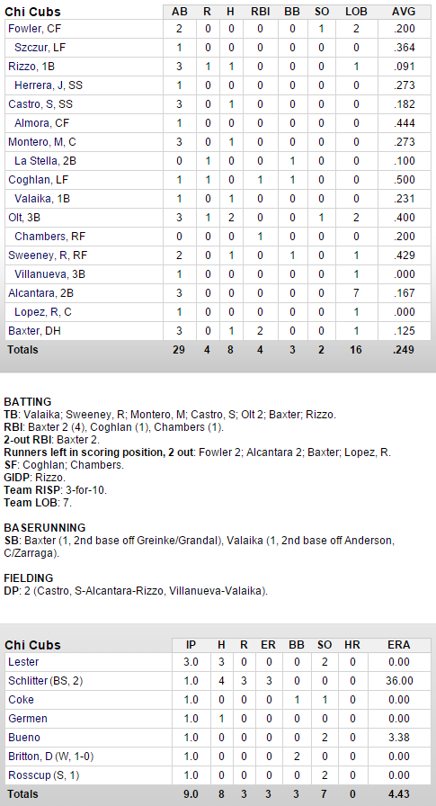 cubs-dodgers-3-11-box score