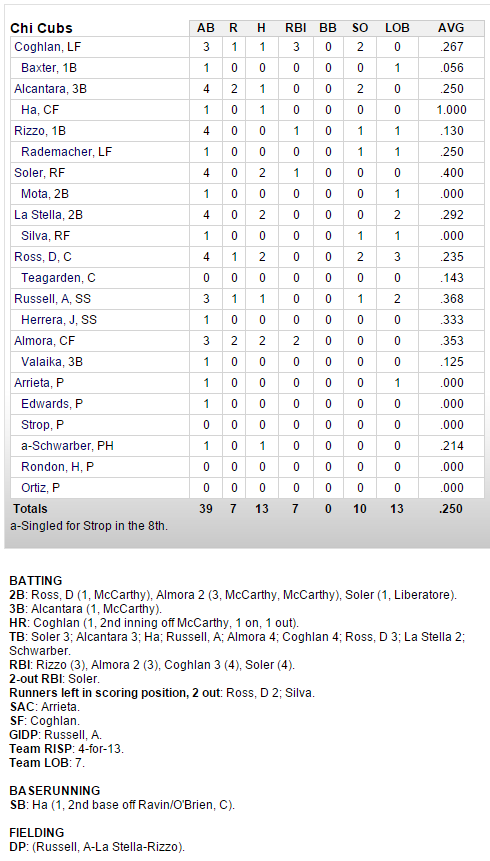 cubs-dodgers-3-18-hitters