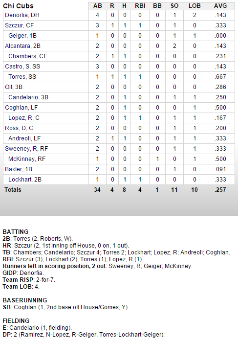 cubs-indians-3-13-hitters