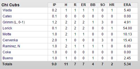 cubs-indians-3-13-pitchers