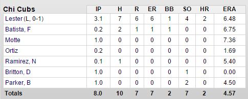 cubs-padres-3-16-pitchers