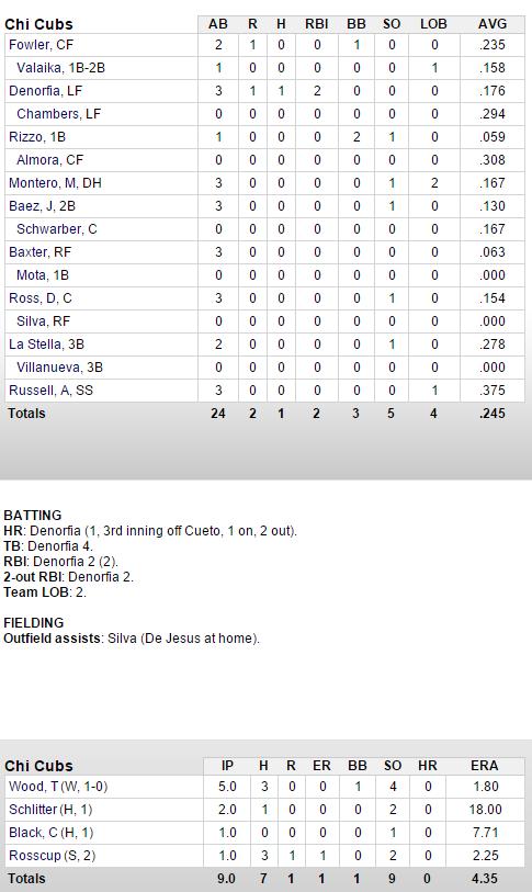 cubs-reds-3-15-box score