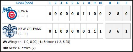 Iowa Cubs 4-15 Final