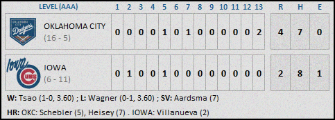 Iowa Cubs 4-30 Final