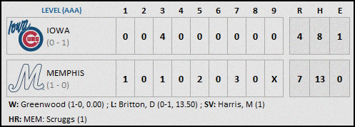 Iowa Cubs 4-9 Final (1)