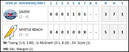 Myrtle Beach 4-14 - Game One Final