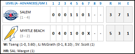 Myrtle Beach 4-14 - Game One Final