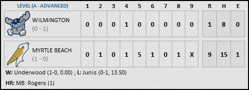 Myrtle Beach 4-9 Final (1)