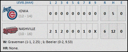 Iowa Cubs 5-6 Final