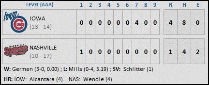 Iowa Cubs 5-7 Final