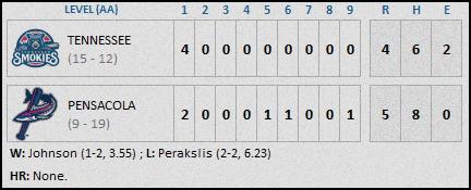 Tennessee Smokies 5-7 Final