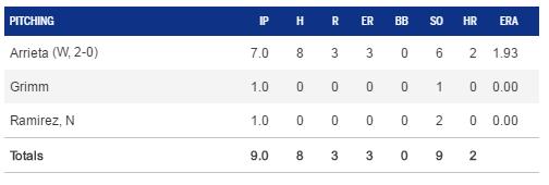 4-10 pitching